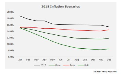 December Inflation Review: Year-End Inflation Offers Hope For 2018 - Brand Spur
