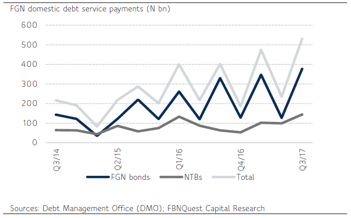 FGN's Quarterly Domestic Debt Service Payments Increased in Line with the Stock of Domestic Debt