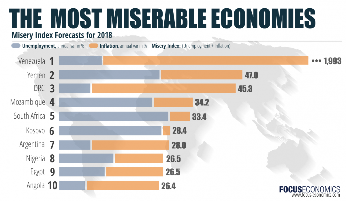 2018 Misery Index: What will be the Most Miserable Economies in 2018? (Infograph) - Brand Spur