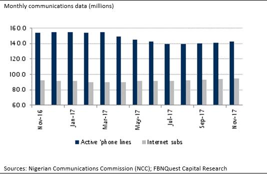 Uptick in Internet Subscription on GSM Platforms