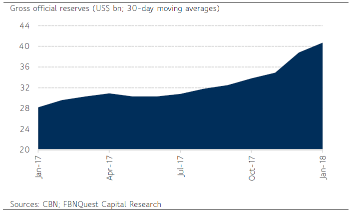 External Reserve: Across the USbn Threshold, and Counting