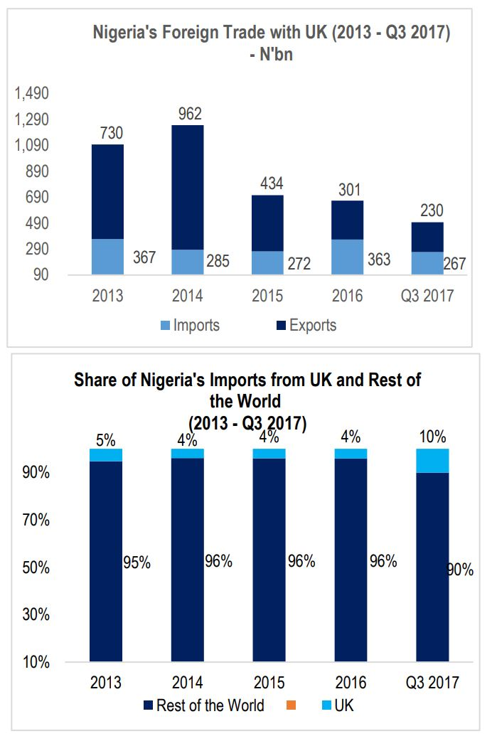 Proposed UK & Nigeria Trade Deal - Any Benefit for Nigeria? - Brand Spur