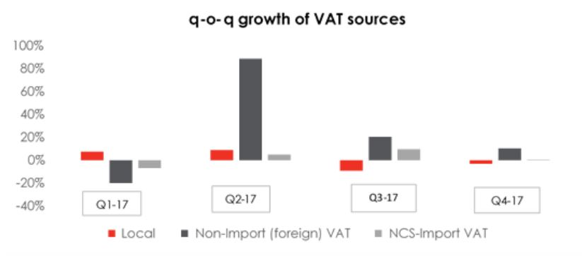 Dissecting The Source Of Nigerian VAT As At Q4 -17 - Brand Spur