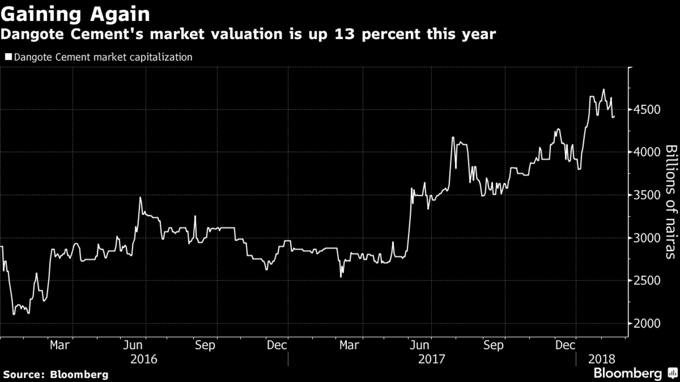 Africa's Richest Man to Revive Dangote Cement London IPO
