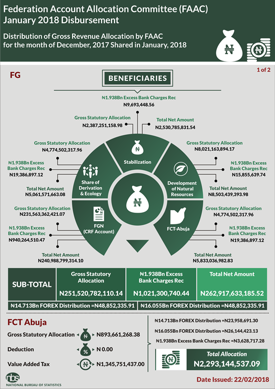 FAAC: STATES & LOCAL GOVERNMENTS RECEIVED N175.55N & N132.48BN RESPECTIVELY IN JANUARY 2018 - Brand Spur