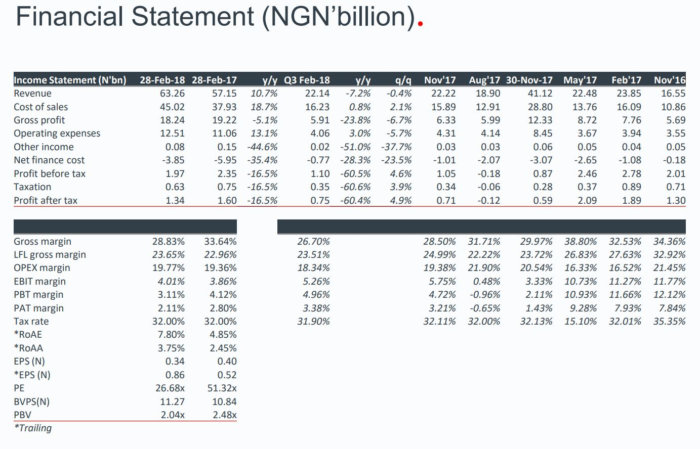 PZ Cussons Nigeria Plc.: Q3-18 Weak Earnings Echo Management's Earlier Warning - Brand Spur