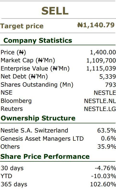 NESTLE NIGERIA PLC: Mixed Performance In Q4, But Outlook Still Intact