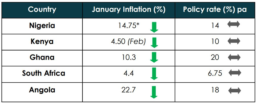 Headline Inflation To Dip To 14.75% In February 2018 - Brand Spur