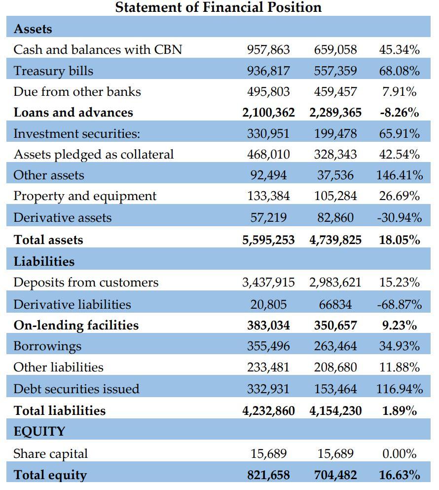 Zenith Bank Reports N177bn Full Year 2017 PAT