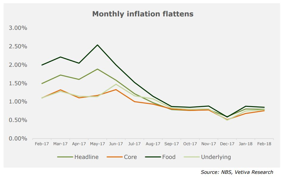 February Inflation Review - Sizable February Drop Bodes Well For 2018 Inflation