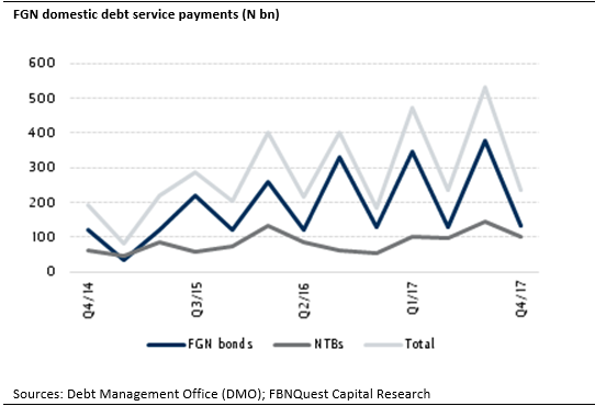 Nigeria: Better Prospects for Domestic Debt Service - Brand Spur