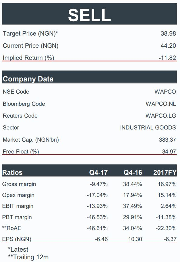 Lafarge Africa Plc: 2017FY Ends With a Disappointing Q4, and Broadly, H2 Performance...