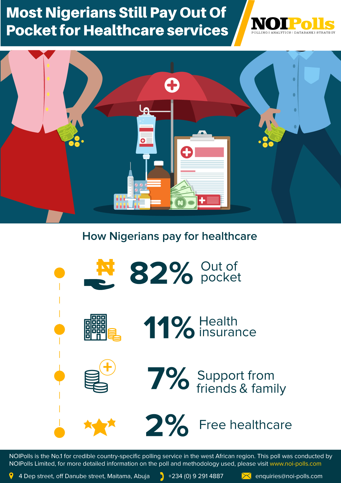 Most Nigerians Still Pay Out-Of-Pocket for Healthcare Services - NOIPolls - Brand Spur