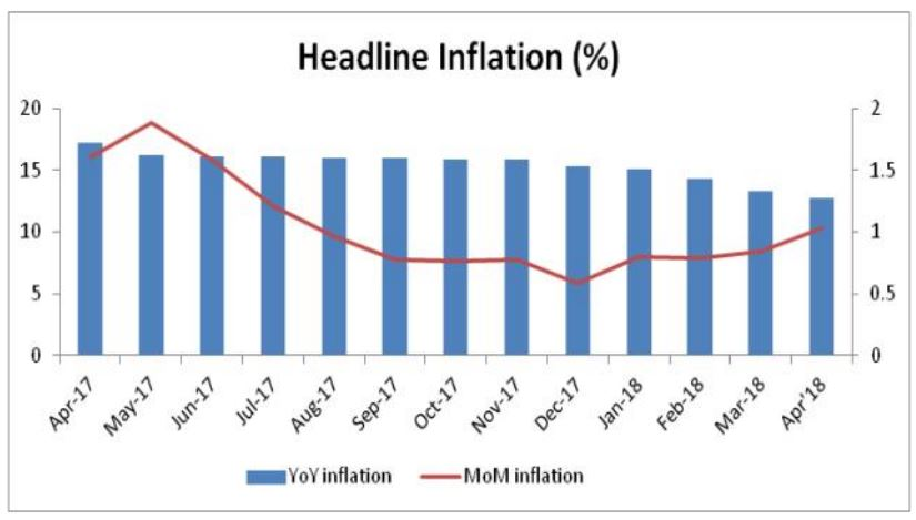 BREAKING: The peak level of inflation since April 2017 was 16.47 percent