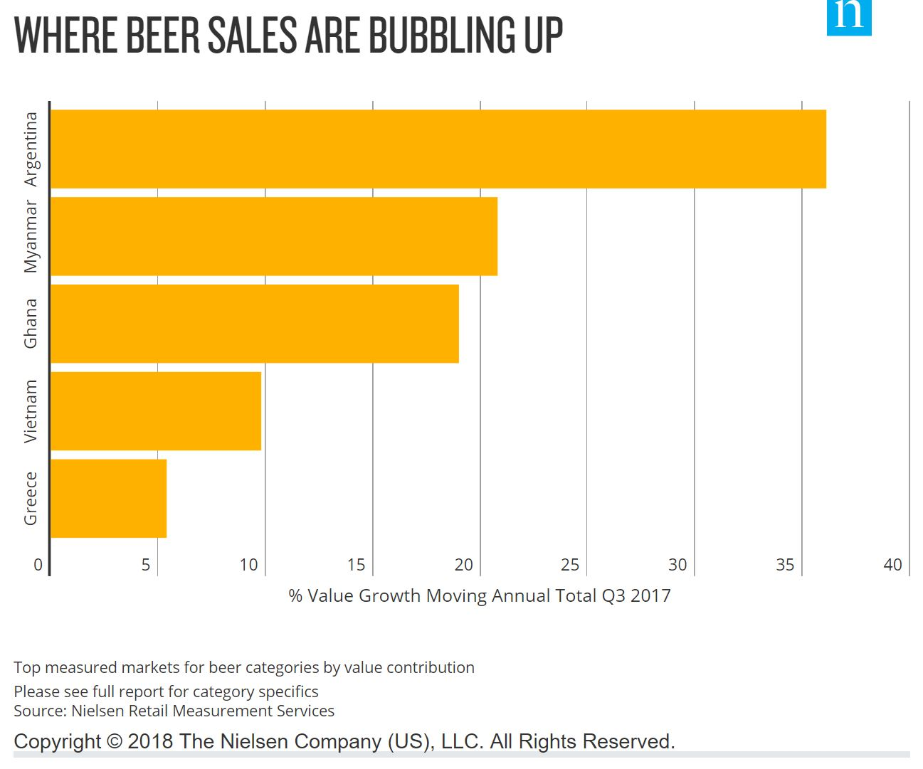BEER CONSUMERS IN EMERGING MARKETS OFFER A FLAVORFUL, FLOURISHING FUTURE
