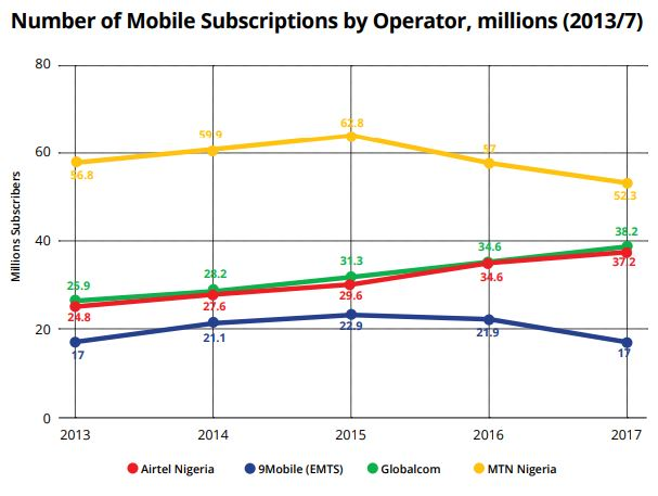 INDUSTRY MAP: NIGERIA'S TELCO OPERATORS BY MARKET SHARE, REVENUES, SUBSCRIBERS AND OWNERSHIP.