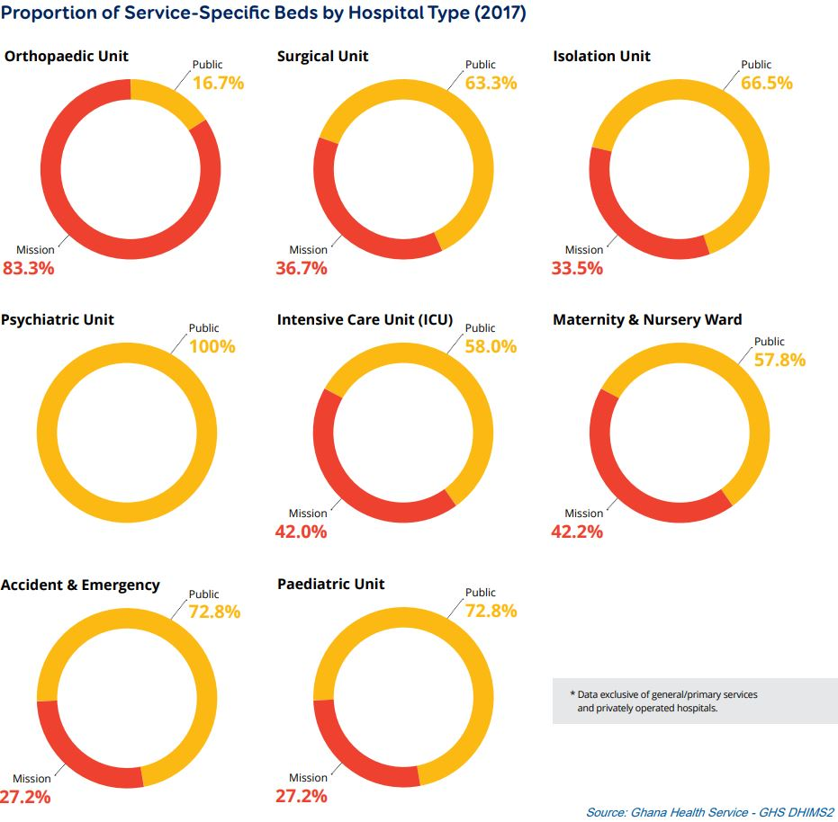Mapping Ghana's Referral Hospitals: Demand and Capacity for Ghana's Referral Health Services (Infographics) - Brand Spur