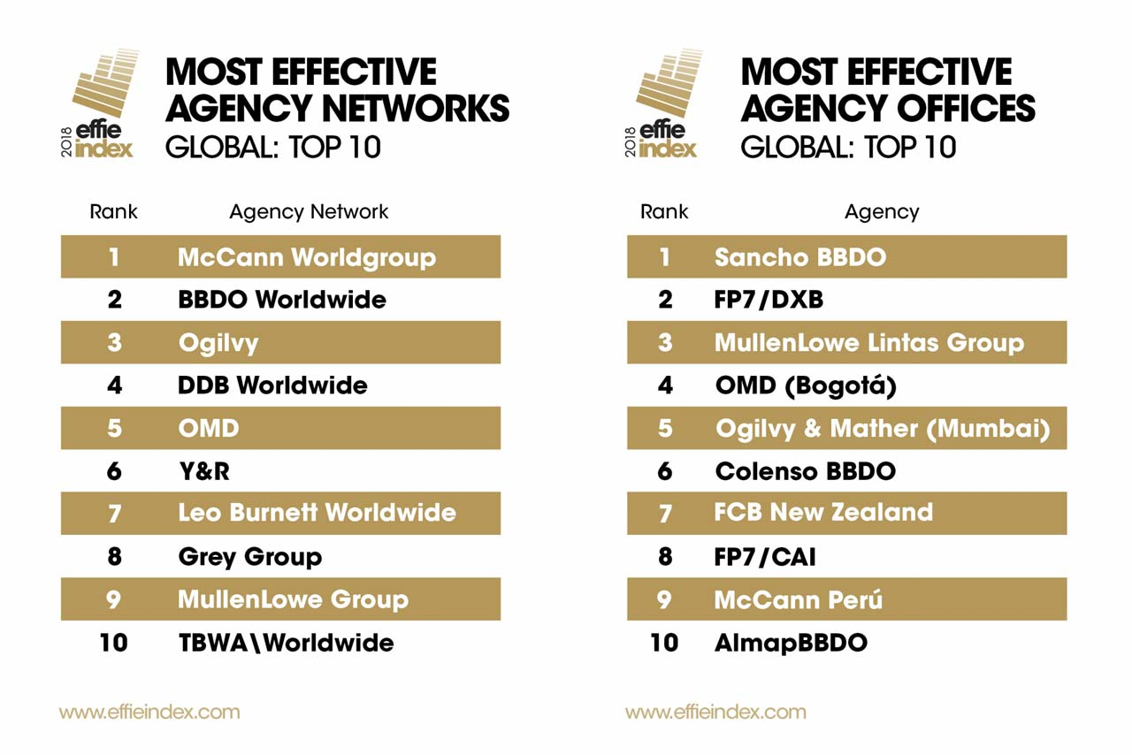 Pepsi Overtakes Coke As World's Most Effective Brand In Effie Index - Brand Spur
