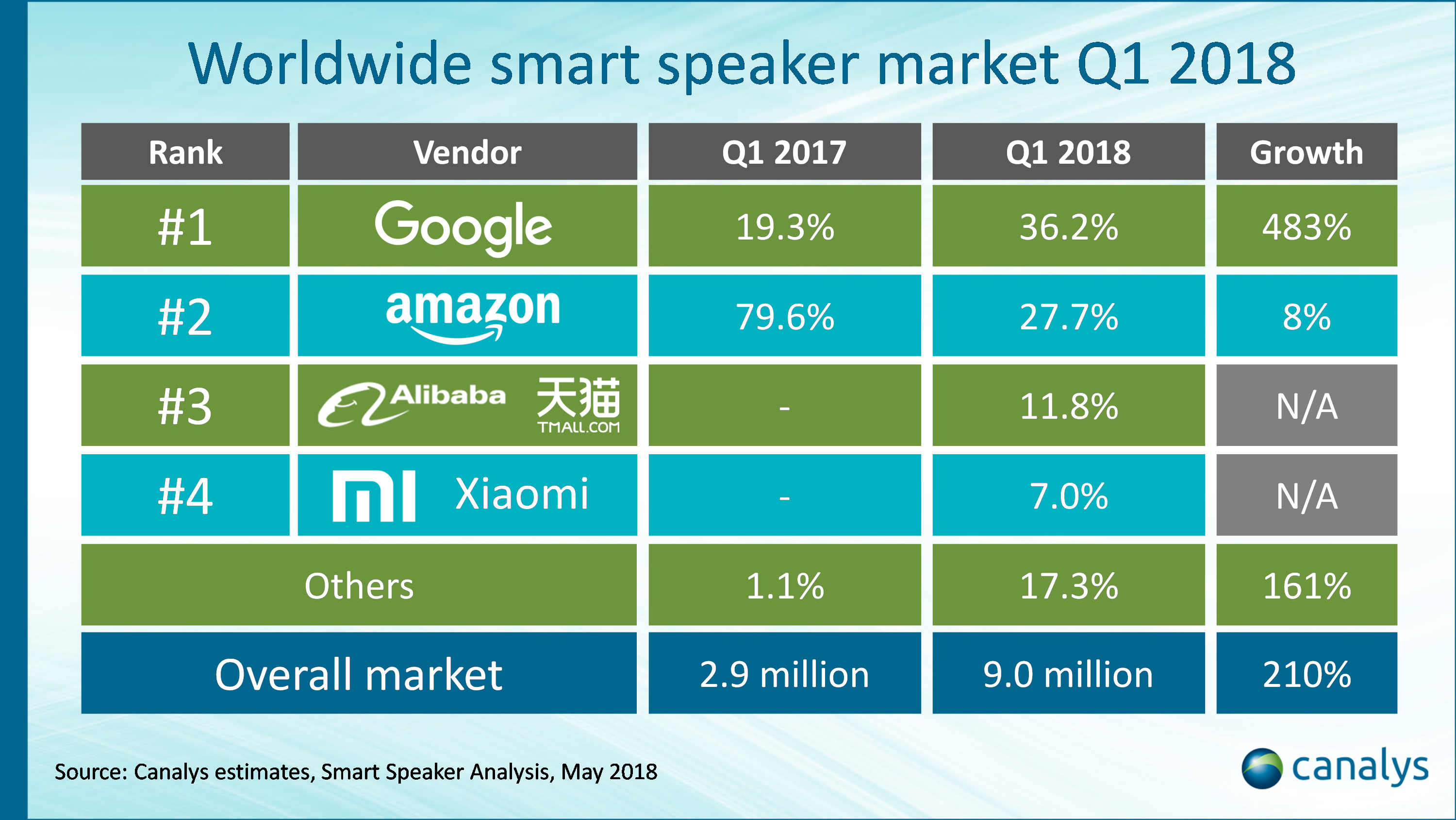 GOOGLE BEATS AMAZON TO FIRST PLACE IN SMART SPEAKER MARKET - Brand Spur