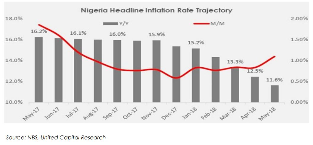 MAY 2018 INFLATION: DATA REACTION & OUTLOOK AS NIGERIA'S INFLATION RATE MODERATES TO 11.6% Y/Y