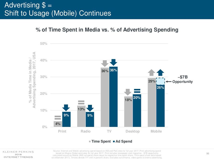 20 Takeaways From Mary Meeker's 294-Slide Internet Trends Report
