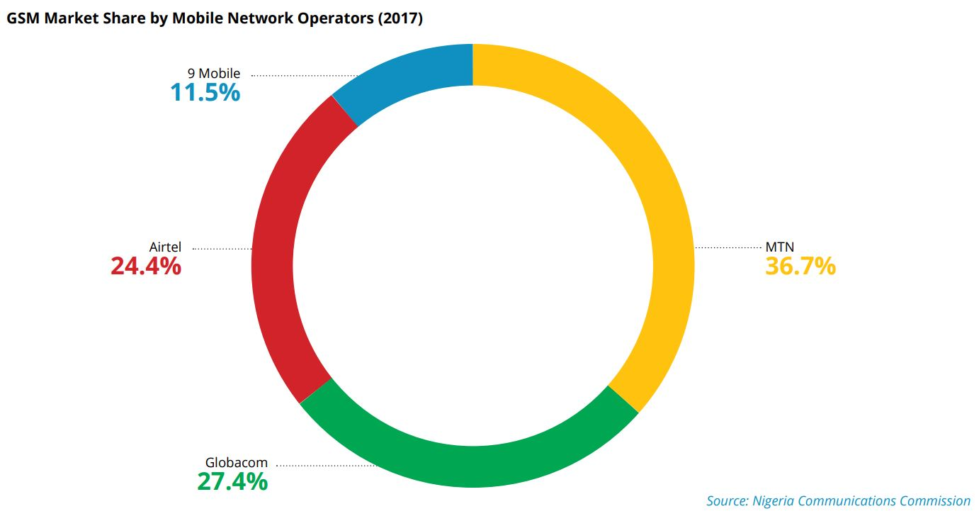 INDUSTRY MAP: NIGERIA INTERNET SERVICE PROVIDERS BY SECTOR STRUCTURE, SIZE, COMPETITION, PENETRATION RATES & MORE