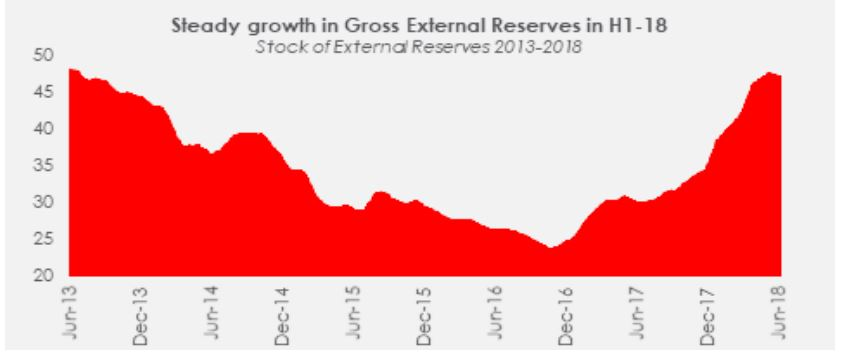 Daily Insight: Reserves and FX in H2-2018… looking good? - Brand Spur
