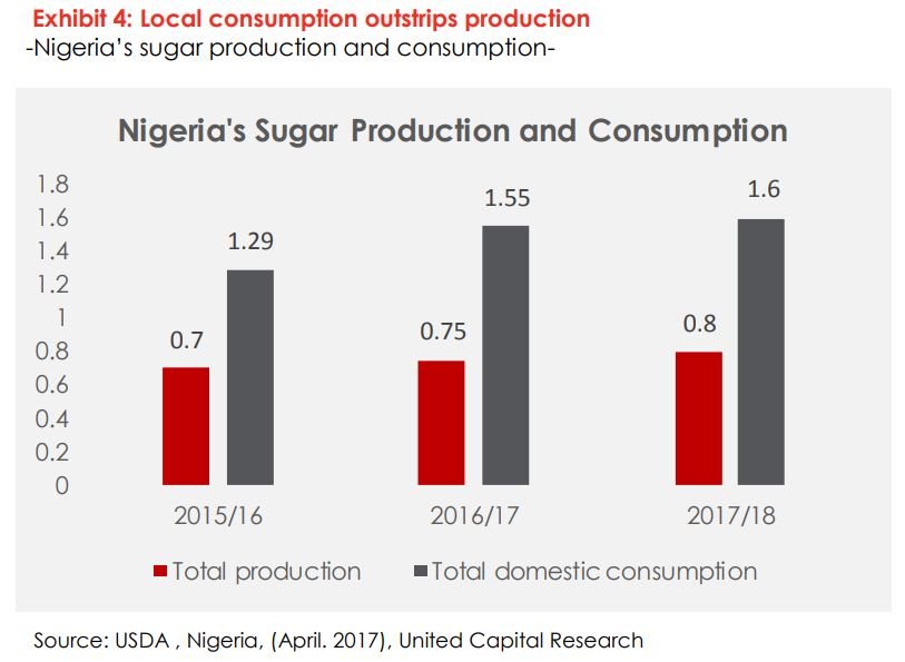 The Nigerian Sugar Industry Analysis: Local consumption continues to outweigh production - Brand Spur