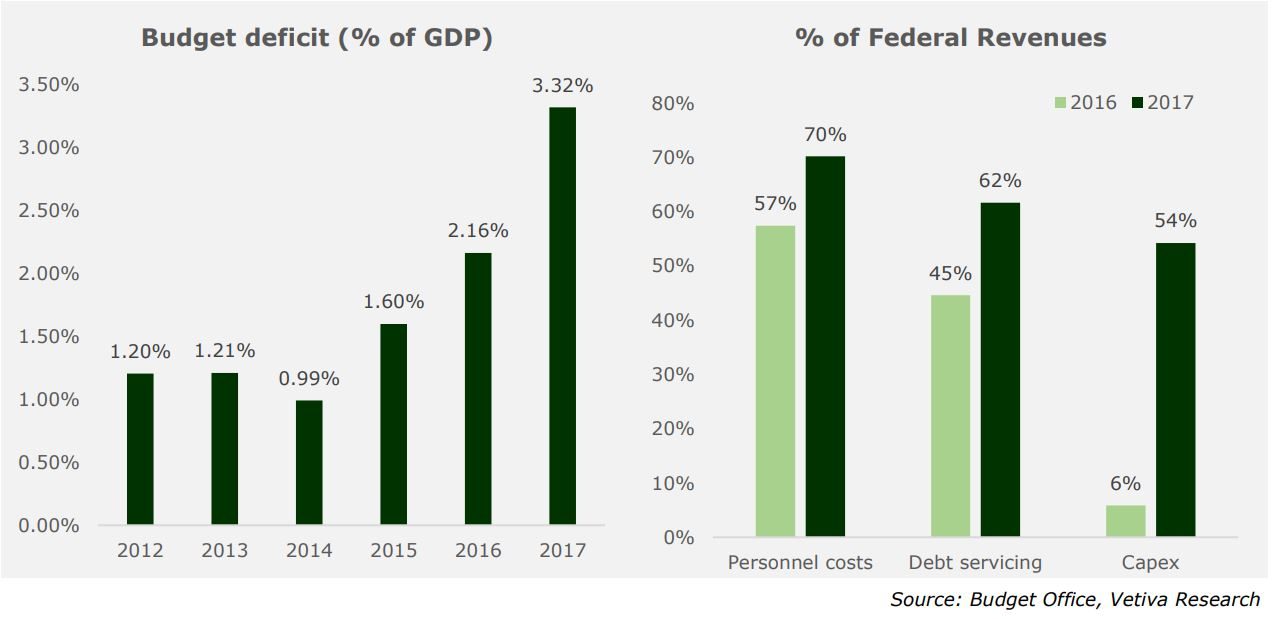 September Economic Report: Nigeria faces a less welcoming external environment