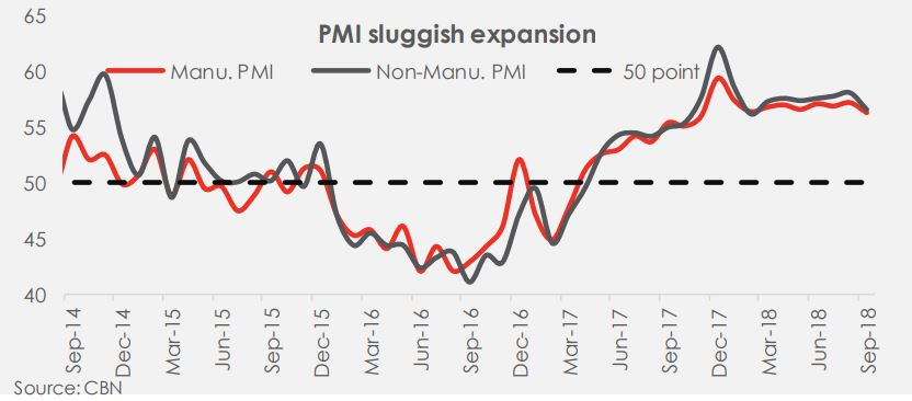 Daily Insight - PMI & economic growth in Q3-18: Faster or slower? - Brand Spur