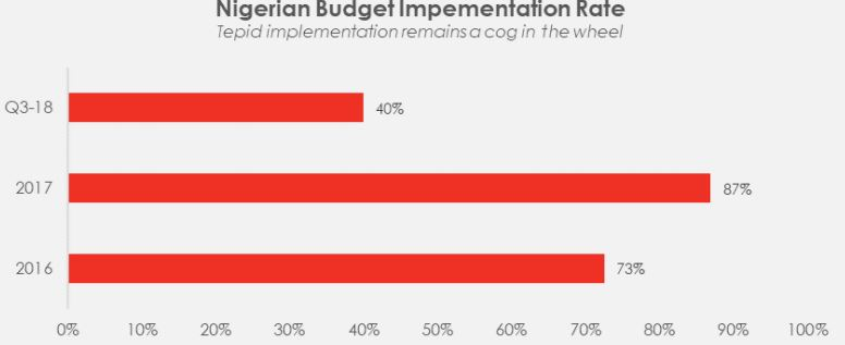 Daily Insight - Budget implementation: The Cog in the Wheel - Brand Spur