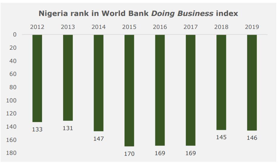 Nigeria October Report: Government Finances Take Center Stage - Brand Spur