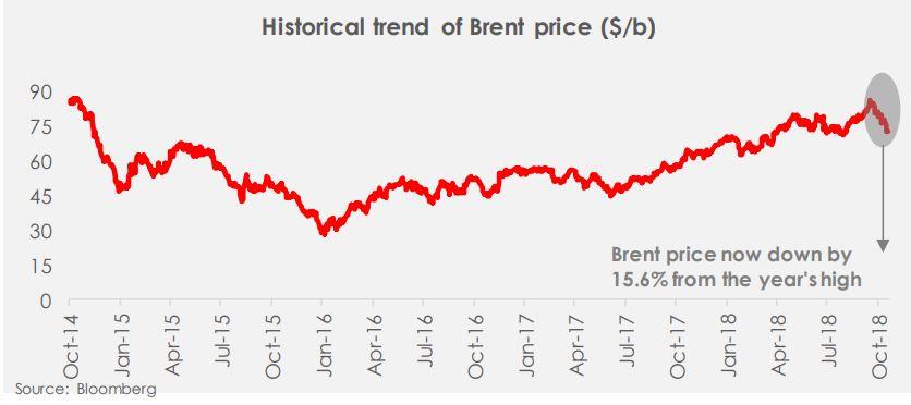 Daily Insight - Volatile Oil Market: A quick lesson for Nigeria