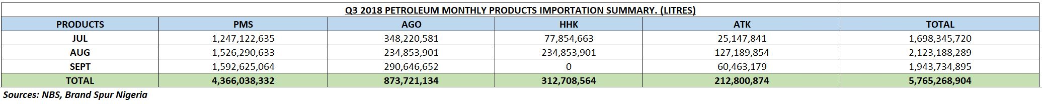 Nigeria Imported 5.76bn Litres Of Petroleum Products In Q3 2018 – NBS