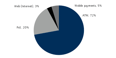 Nigeria: Unimpressive Growth In Mobile Payments