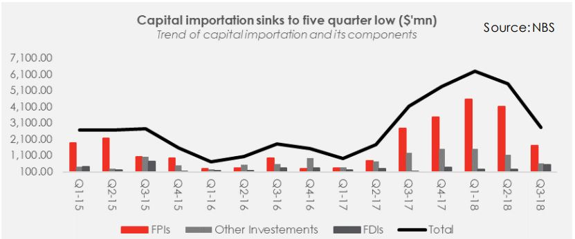 Capital Importation Sinks to a 5-Quarter Low