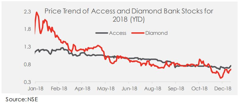 Creation of Nigeria's Largest Bank As Diamond Bank Merges with Access Bank in a 7 for 2 (+N1.00k) Deal - Brand Spur