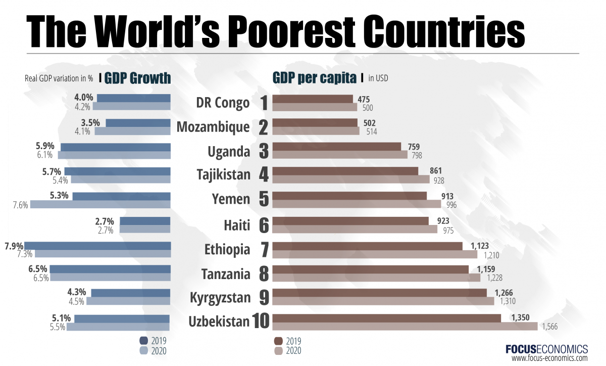 The Poorest Countries In The World Brand Spur