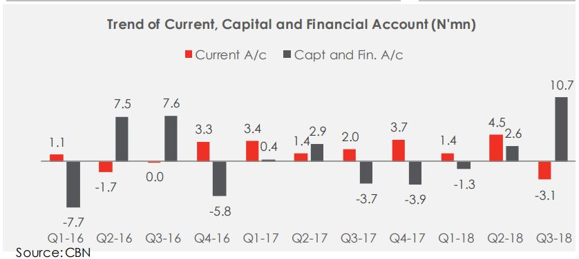 Nigeria Records A Deficit Balance of Payment In Q3-18