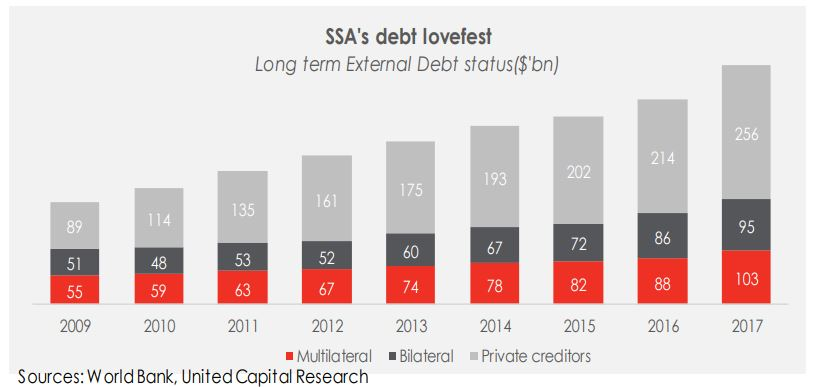 Daily Insight: SSA Fiscal Policy Outlook in 2019: Is rising public debt sustainable?