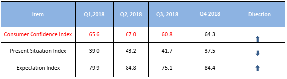 Consumer Confidence Index Rise to 64.3 Points in Q4, 2018 - Report