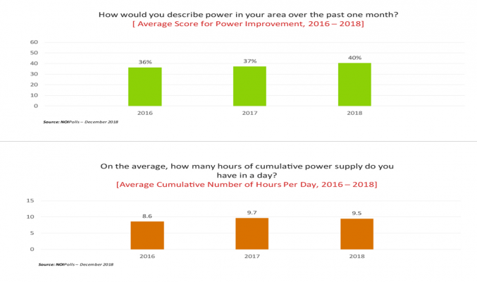 Power Supply to Nigerian Households Still Inadequate - Report