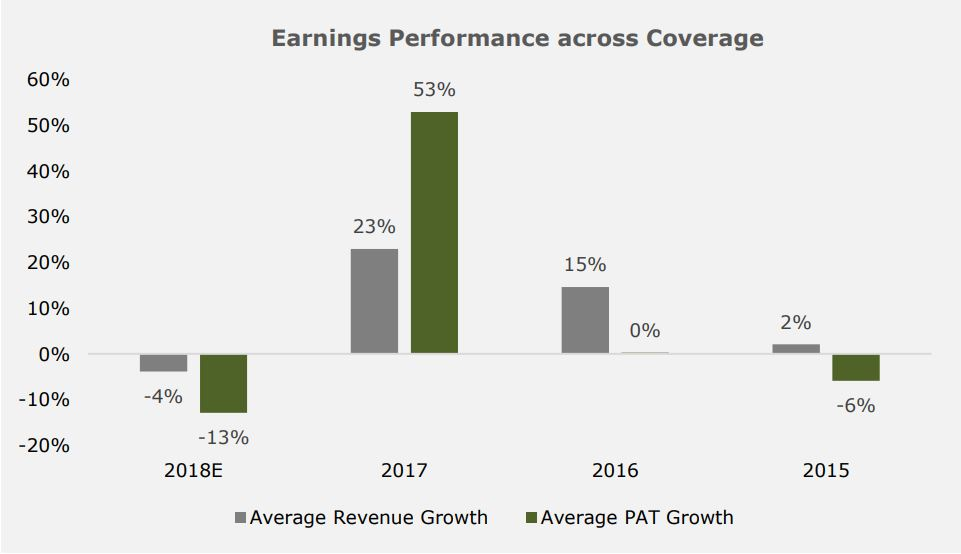 Nigeria Consumer Goods Sector - FY'18 Earnings Preview: Mixed bag of performances for FMCGs
