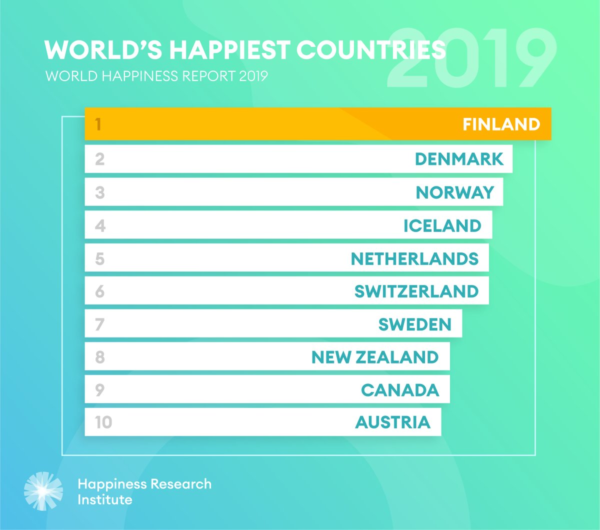 Four key things we learned from the2019 World Happiness Report