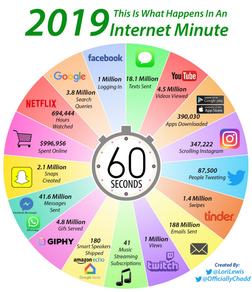 2019: This is what happens in a minute on the internet