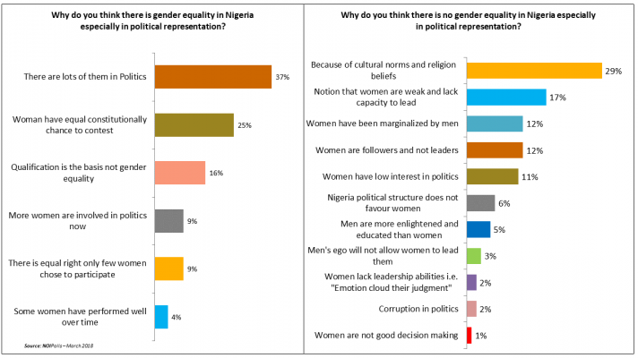 Culture and Religion; Greatest Barriers for Nigerian Women in Politics - Report