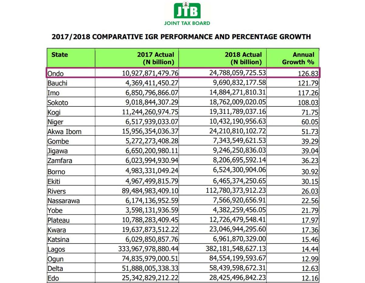 Ondo State Revenue Board Records Highest YoY IGR Growth in Nigeria