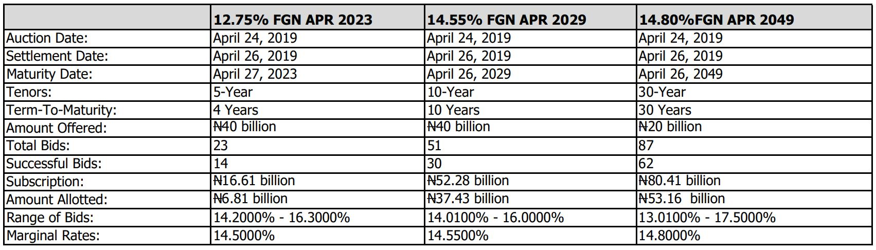 Summary of FGN Bond Auction Results for April 2019 - Brand Spur