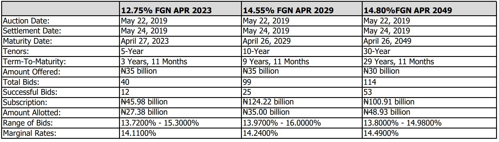 Summary of FGN Bond Auction Results For May 2019