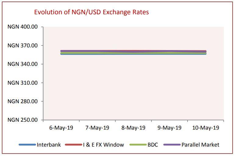 Naira Depreciates against US Dollar at I&E FX, Interbank Windows - Brand Spur